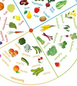 © Lebensmittel sind kostbar! Eine Initiative des BMLFUW